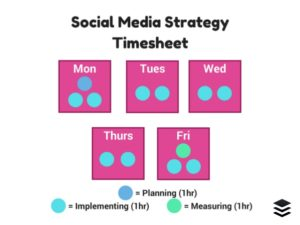 social-media-strategy-how-much-time-does-a-good-strategy-take-9-638